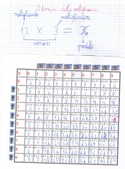 Didattica matematica scuola primaria la tabella della moltiplicazione e le tabelline classe terza - La tavola pitagorica da stampare ...