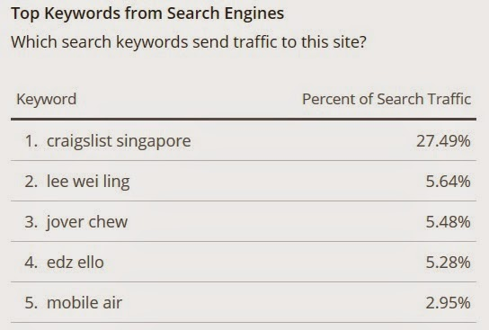 therealsingapore.com keyword search terms (Alexa)