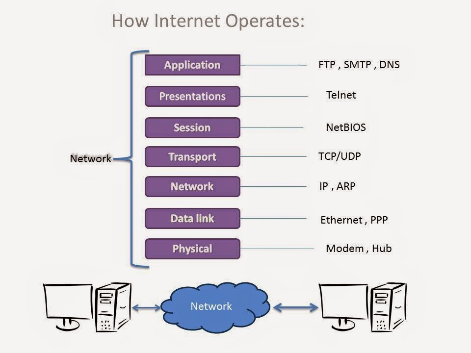 Why do hackers need to network programming ? | Programming ...