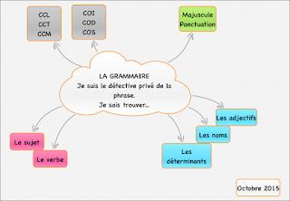 Affichage collaboratif Grammaire