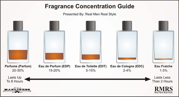 the difference between fragrance perfume toilette and cologne wavuti
