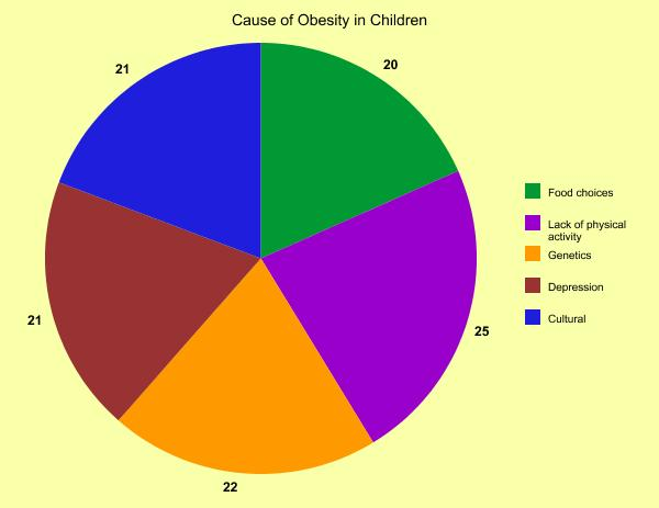 Phuong Khuong Graph Chart For Causes Of Obesity In Children