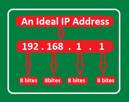 What is IP Address and How to Find Your Own IP Address