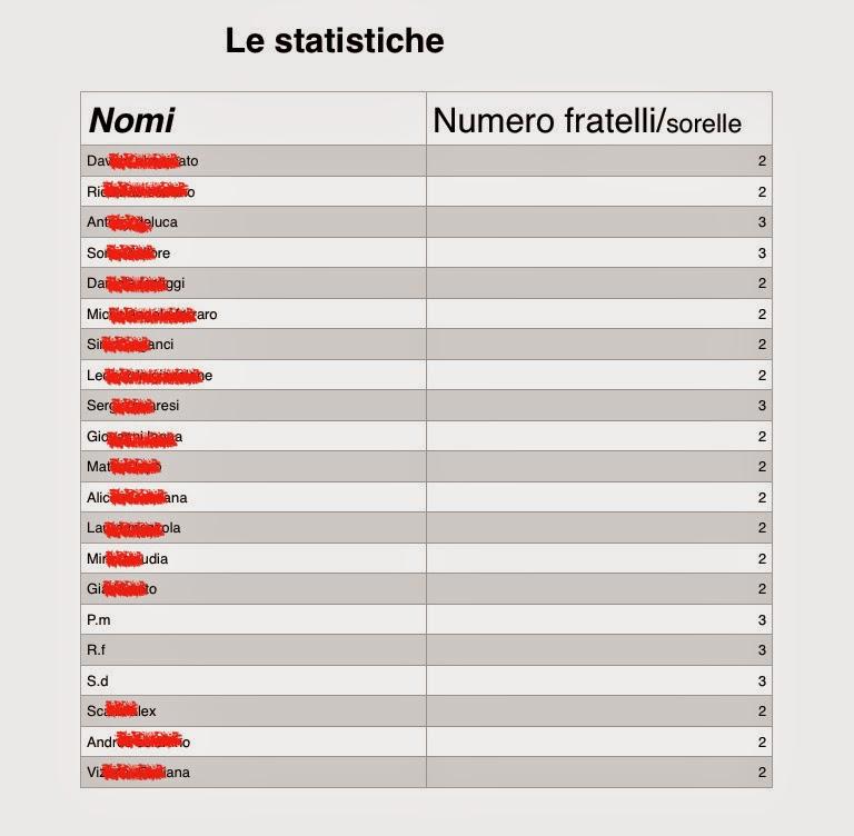 Diario di scuola: Statistica: tabelle e grafici su carta e su tablet