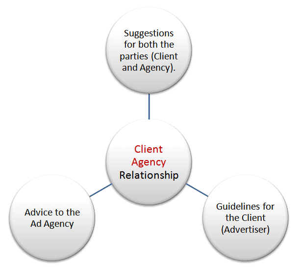 client agency relationship in advertising