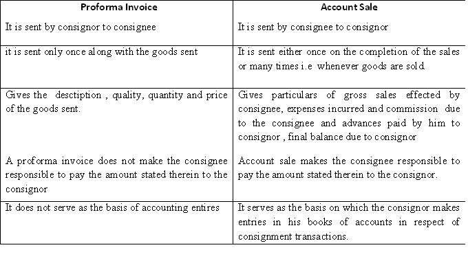 Definition Proforma Invoice Option Use Reversal Journal And