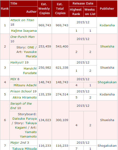 One Punch Man Volume 10 breaks 500k sales, 2nd highest selling manga for Dec 7-13