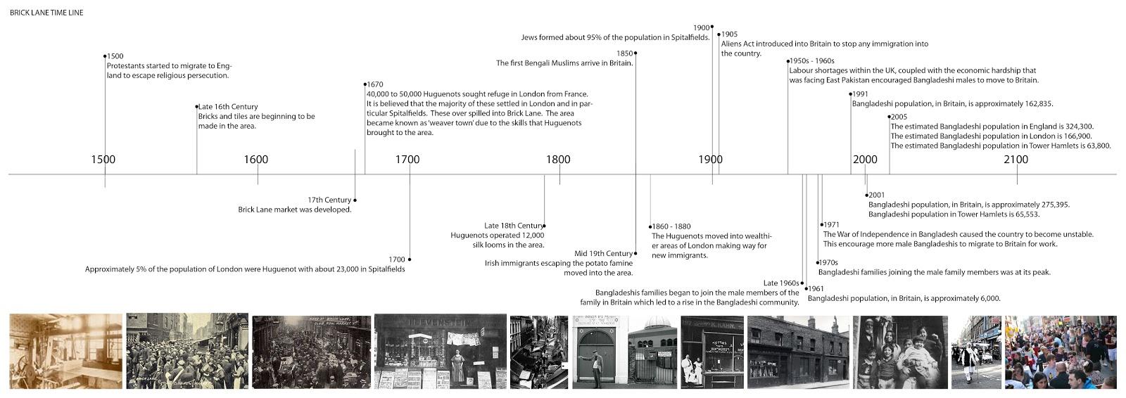 Timeline For Dissertation