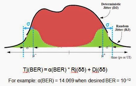 The Dual Dirac jitter model permits calculation of Tj @ BER at any arbitrary BER value