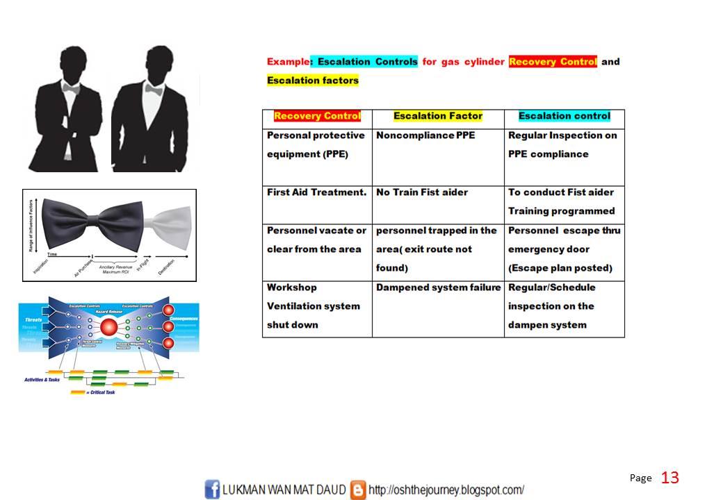 bow tie risk analysis pdf