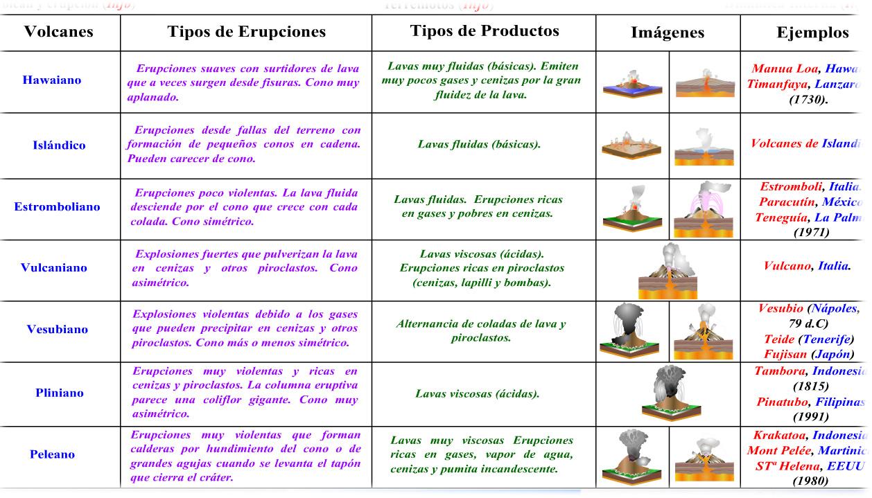 Aula maria pt secundaria t 9 los volcanes en erupci n for Tipos de mobiliario urbano pdf
