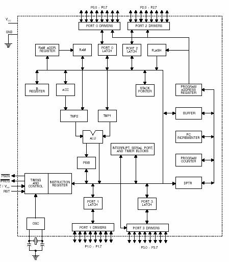 Electronics a microcontroller mcu is a small computer in a single block diagram of the microcontroller 89s51 ccuart Image collections