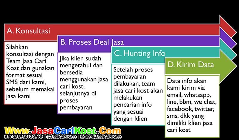 Alur Jasa Cari Info Kost Malang