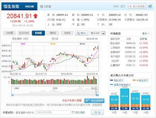 中国株コバンザメ投資 香港ハンセン指数0919