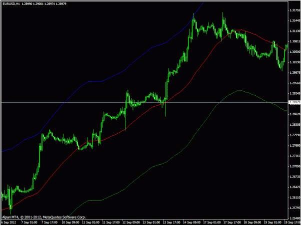 Simple but effective forex strategy