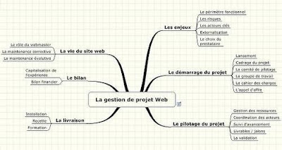 carte heuristique d'un projet web
