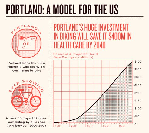 Protland: a model for the US