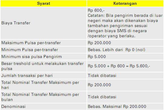 Tabel Syarat dan Ketentuan Pulsa Transfer Indosat