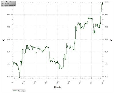 courbe gain NL10