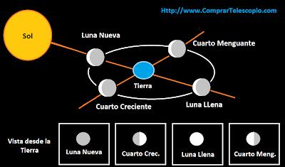 esquema fases de la luna