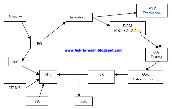 Module Integration, AskHareesh.blogspot.com