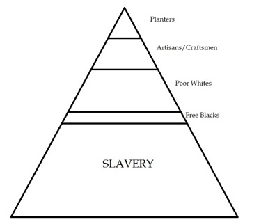 The Ideology of Racial Hiearchy and the Construction of the European Slave Trade
