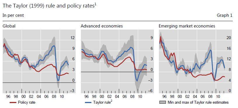 to what extent can monetary policy This short paper argues that the view that monetary policy is ineffective during financial crises is not only wrong, but may promote policy inaction in the face of a severe contractionary shock to the contrary, monetary policy is more potent during financial crises because aggressive monetary policy easing can make adverse feedback loops less .