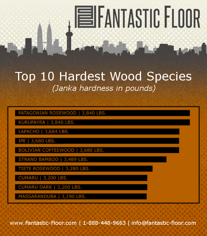 Fantastic floor faq what is the most durable hardwood for Hardwood floors hardness chart