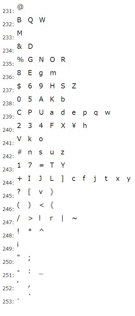 モザイク後のグレースケール色の頻度[HTML] 元の情報:アルファベット情報(大文字と小文字)と数値と記号 メイリオ, 16pt