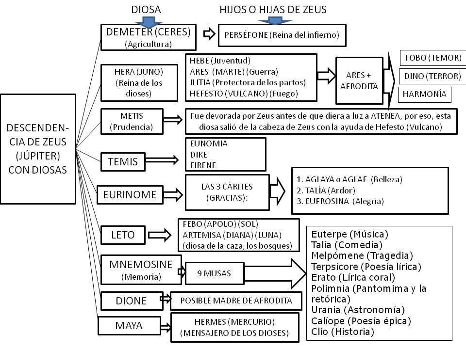 fabula griegas: