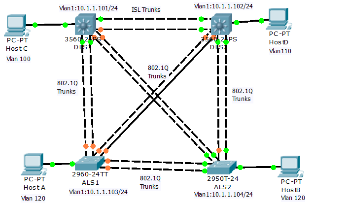 The Making of an Network Engineer: Static VLAN, VLAN Trunking ...