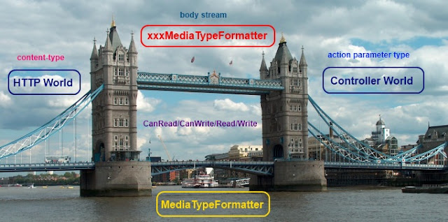 Tower Bridge of Web API