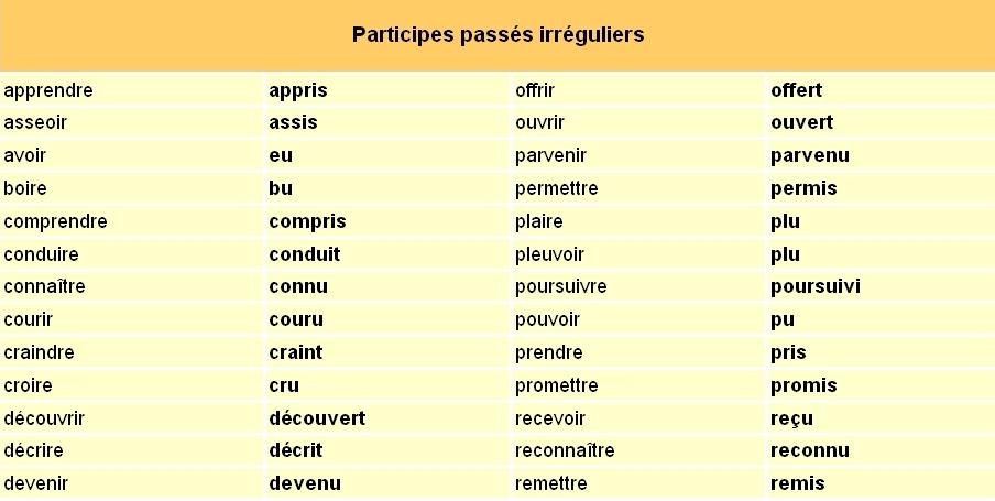Flebosco 3 Eso Voila Une Liste Des Participes Passes Des Verbes Reguliers Et Irreguliers Qui Se Conjuguent Avec L Auxiliaire Avoir