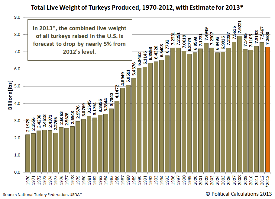 Total Live Weight of Turkeys Produced, 1989-2012, with Estimate for 2013*