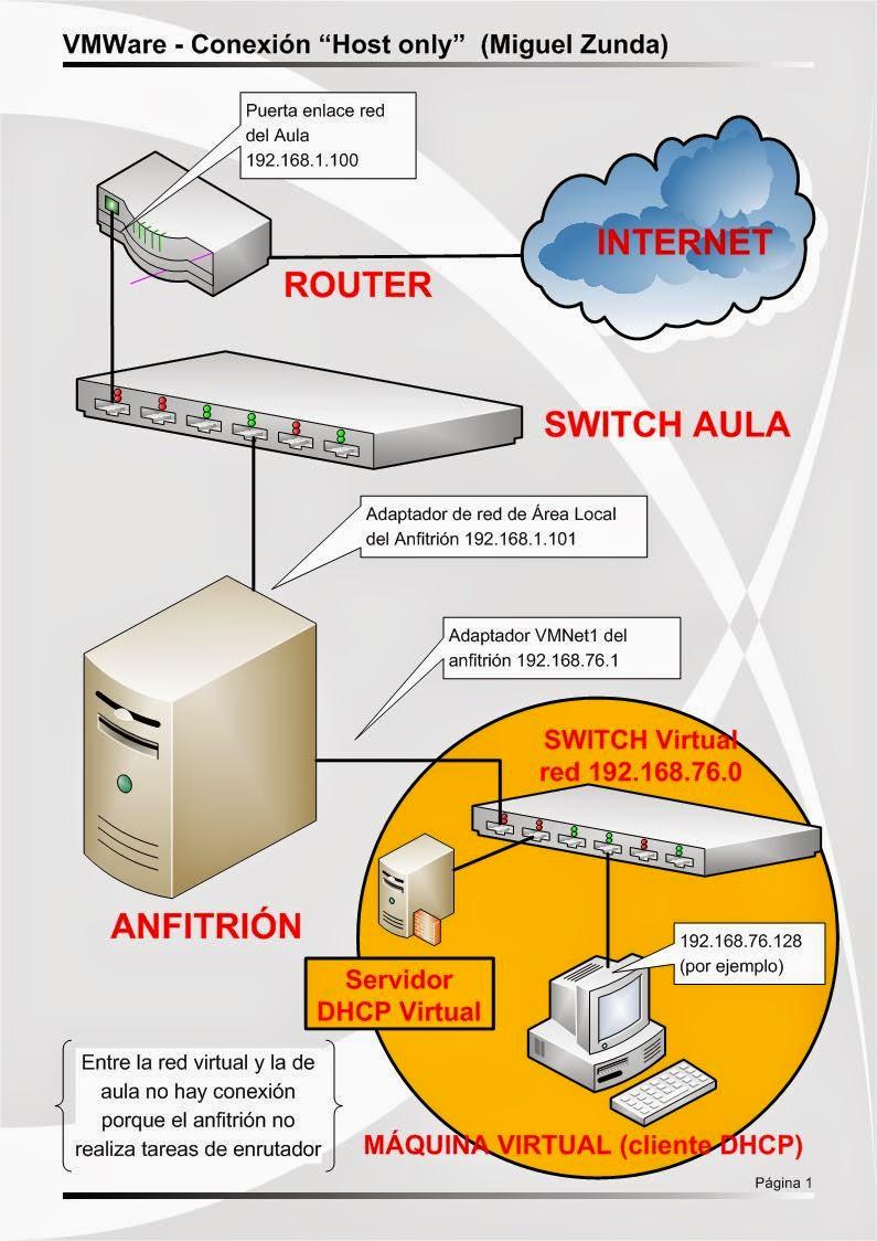 Miguel zunda calder n redes vmware adaptador de red for Cuales son los cajeros red
