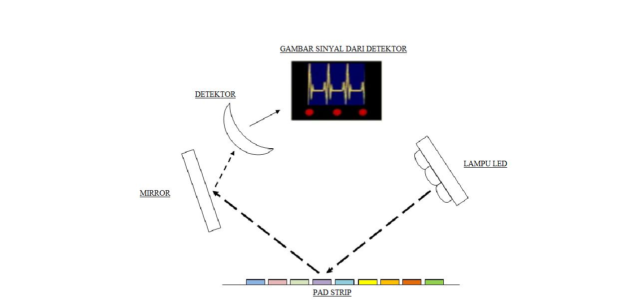 Berbagi info teknologi alat kesehatan urine analyzer analisa pad membaca referensi diikuti oleh masing masing dari bagian uji pada strip alat pembaca berisi led yang memancarkan cahaya pada berbagai macam ccuart Images