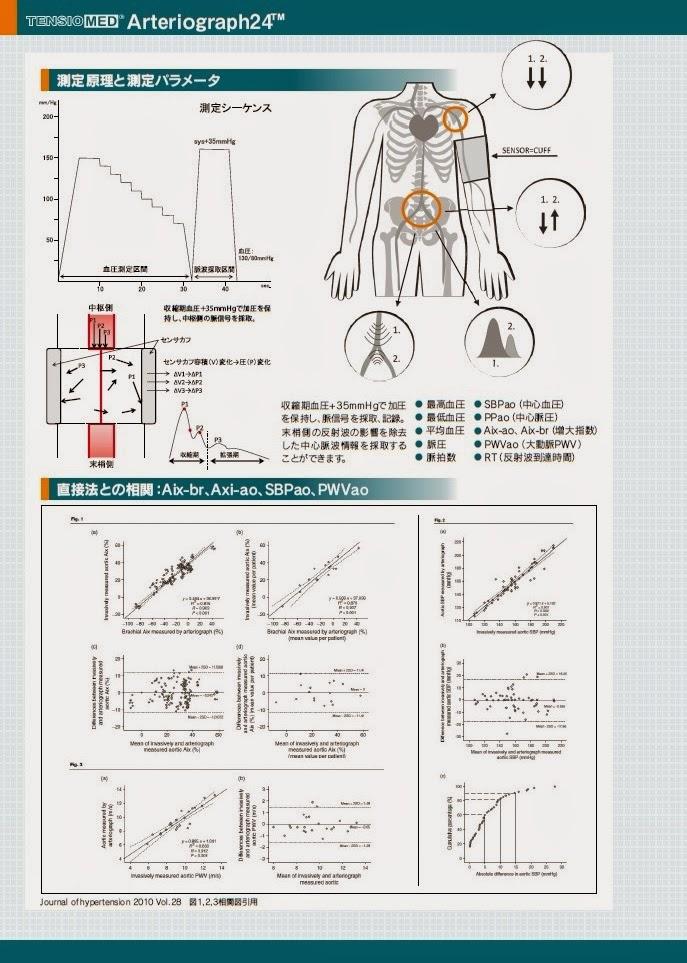アルテリオグラフ24