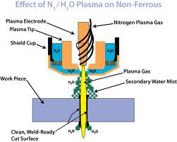 how to collide hydrogen into helium atomic energy work