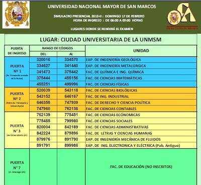 Resultados del Examen Simulacro San Marcos 2013-II