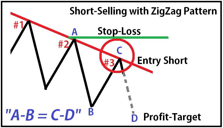 Zigzag indicator trading strategy