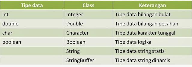 Tipe Data dan Nama Algoritma dan Pemrograman-05