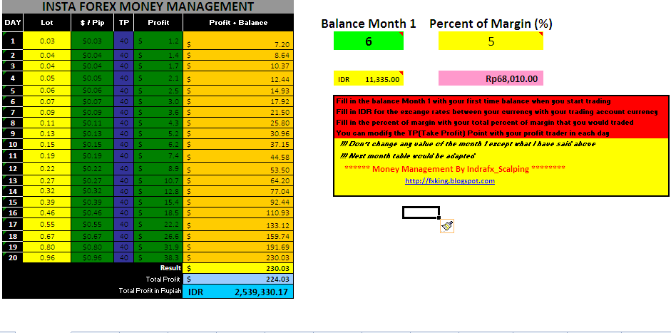 Money management system forex