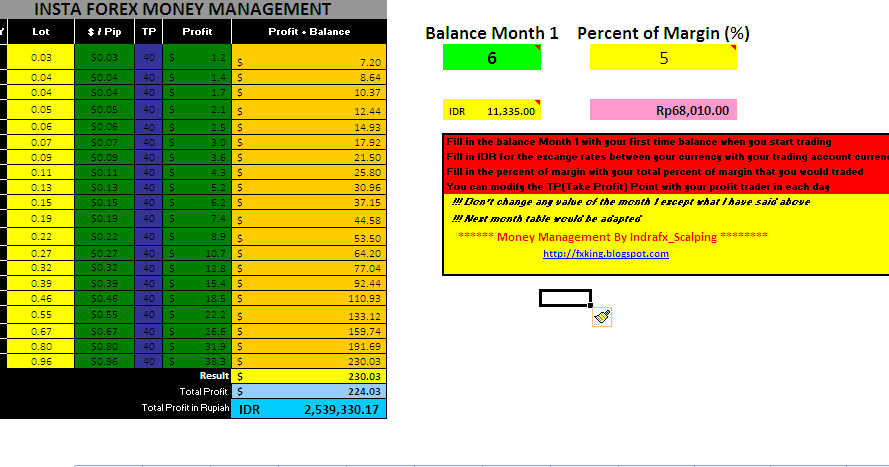 Forex money management rules