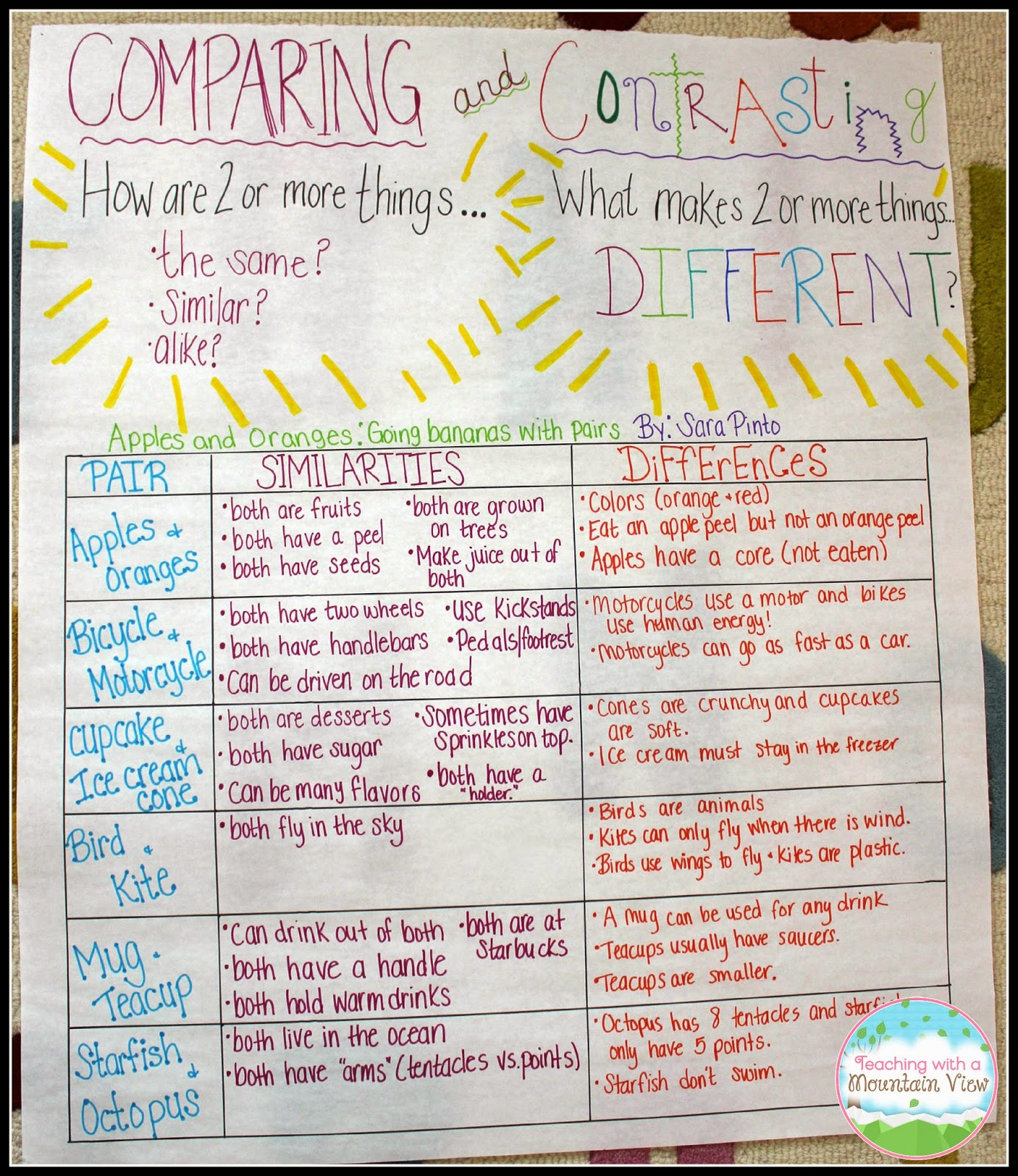 Teaching With a Mountain View Teaching Children to Compare Contrast – Compare and Contrast Worksheets 4th Grade