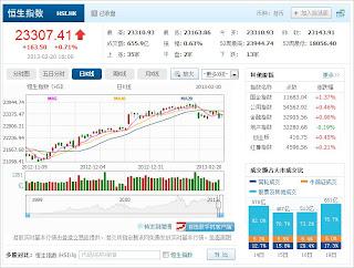 中国株コバンザメ投資 香港ハンセン指数20130220
