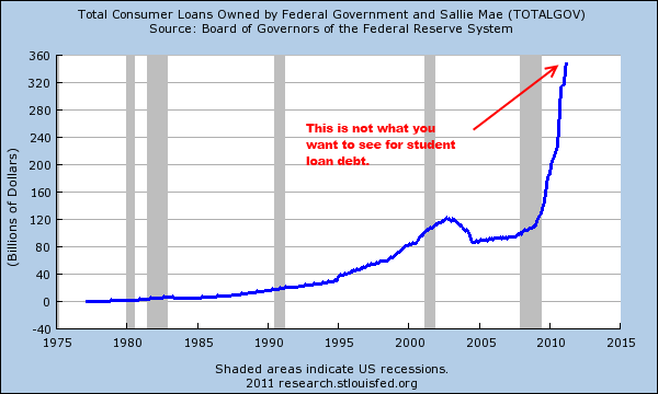 Americans Conditioned To Borrow Until Economy Crashes - chart 2