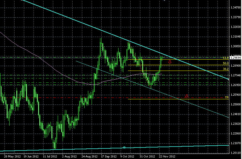 tendencia euro dolar