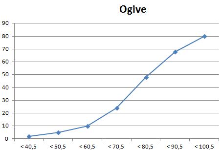 Cara membuat dan menyajikan tabel distribusi relatif dan kumulatif frekuensi kumulatif lebih dari adalah diperoleh dari jumlah frekuensi yang lebih atau sama dengan tepi bawah kelas yang bersangkutan ccuart Gallery