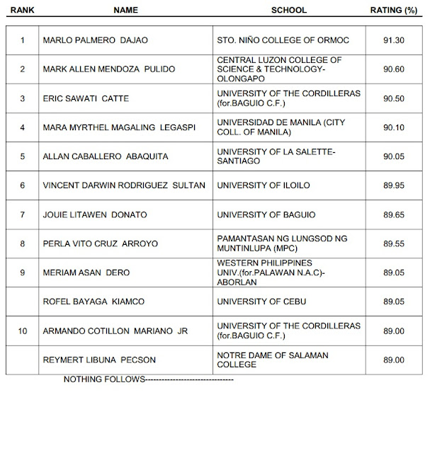 October 2012 Criminologist Licensure Examination