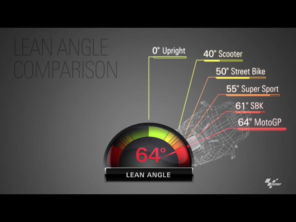 Engineering's Ideas: Camber thrust in motorbike
